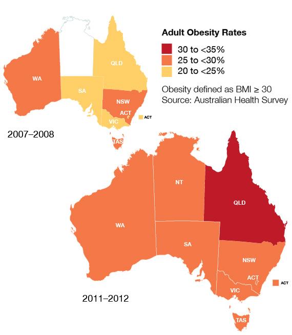 Obesity Rates among Australian adults
